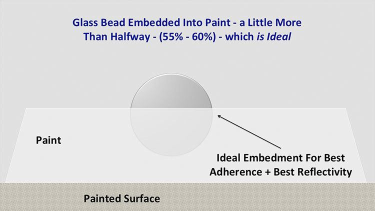 ideal embedment of a glass bead in paint for best reflectivity