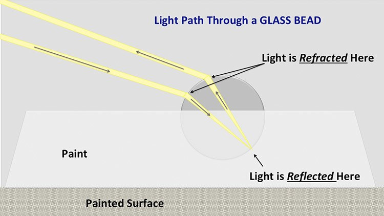 illustration shows light refracted through a glass bead and bouncing back toward the light source.